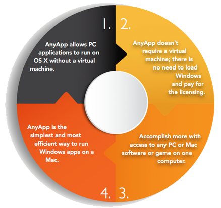 Features_Wheel2 AnyApp - Run Windows Apps on a Mac