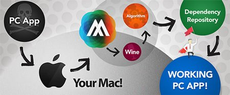 Your_Mac2 AnyApp - Run Windows Apps on a Mac